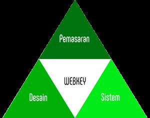 Pemasaran Desain Sistem