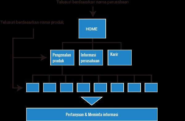 Pembuatan situs perusahaan