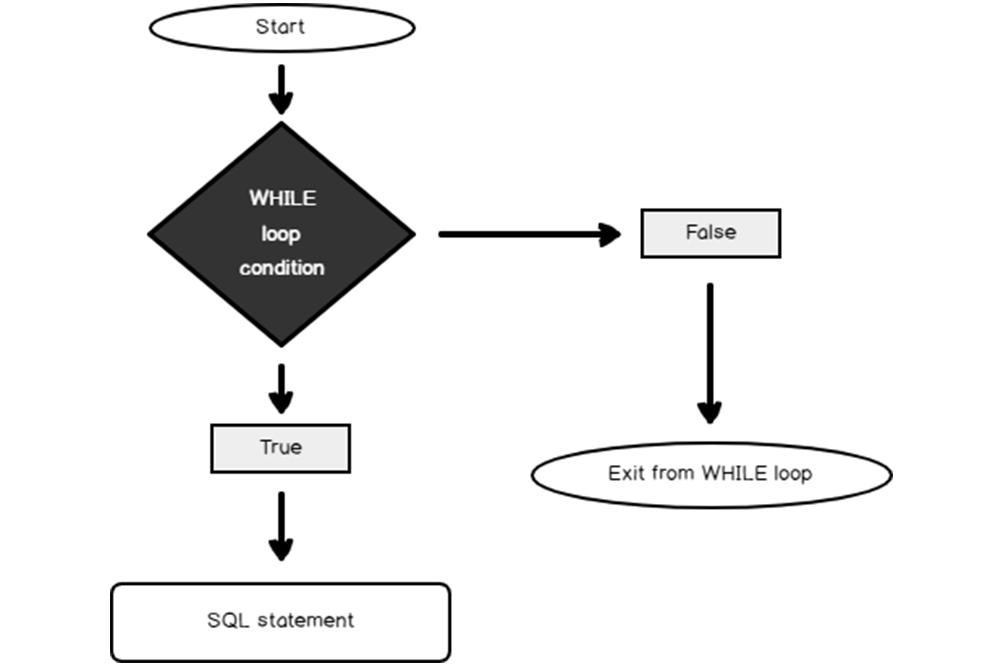 algoritma-while-loop