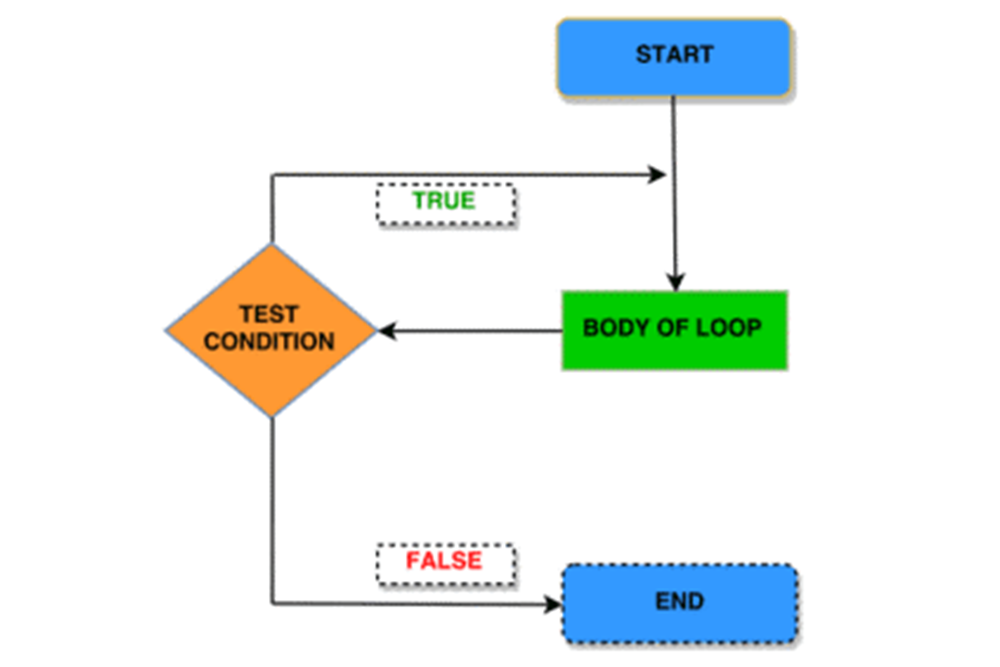 do-while-loop